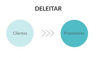 Deleitar Fase Inbound Marketing