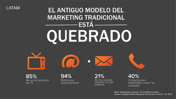 Hubspot el Marketing Tradicional está desapareciendo